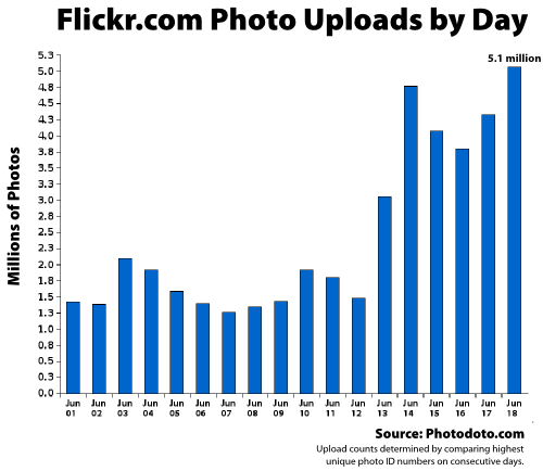 Flickr Uploads by Day June 1 to June 18