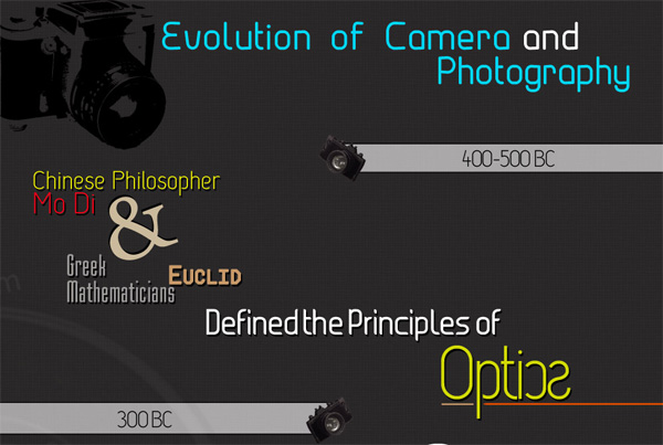 Infographic for Photographers: Evolution of Camera and Photography