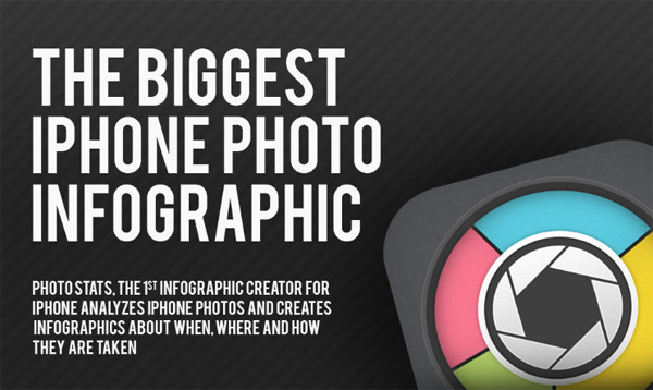 Infographic for Photographers: The Biggest iPhone Photo Infographic
