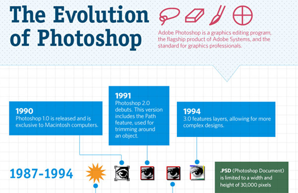 Infographic for Photographers: The Evolution of Photoshop