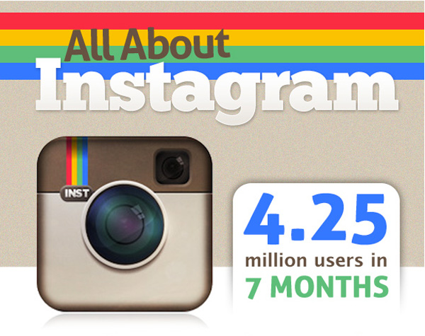 Infographic for Photographers: All About Instagram