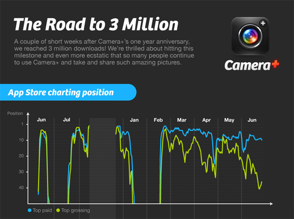 Infographic for Photographers: The Road to 3 Million