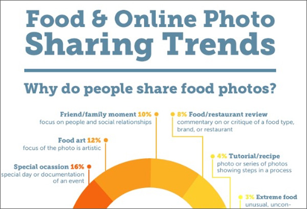 Infographic for Photographers: Food & Online Photo Sharing Trends