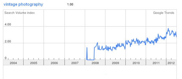 vintage (retro) photography in google trends