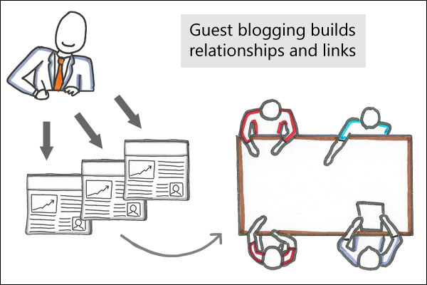 Link building strategies: Guest blogging builds relationships and links...