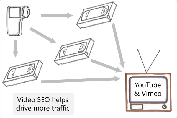 Link building strategies: Video SEO helps drive more traffic...