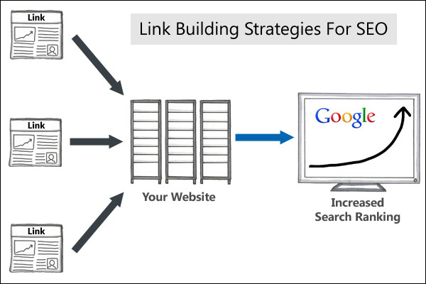 Link building strategies account for about 75% of your SEO and search engine ranking calculations