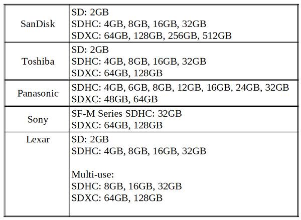 Nikon D750-cards